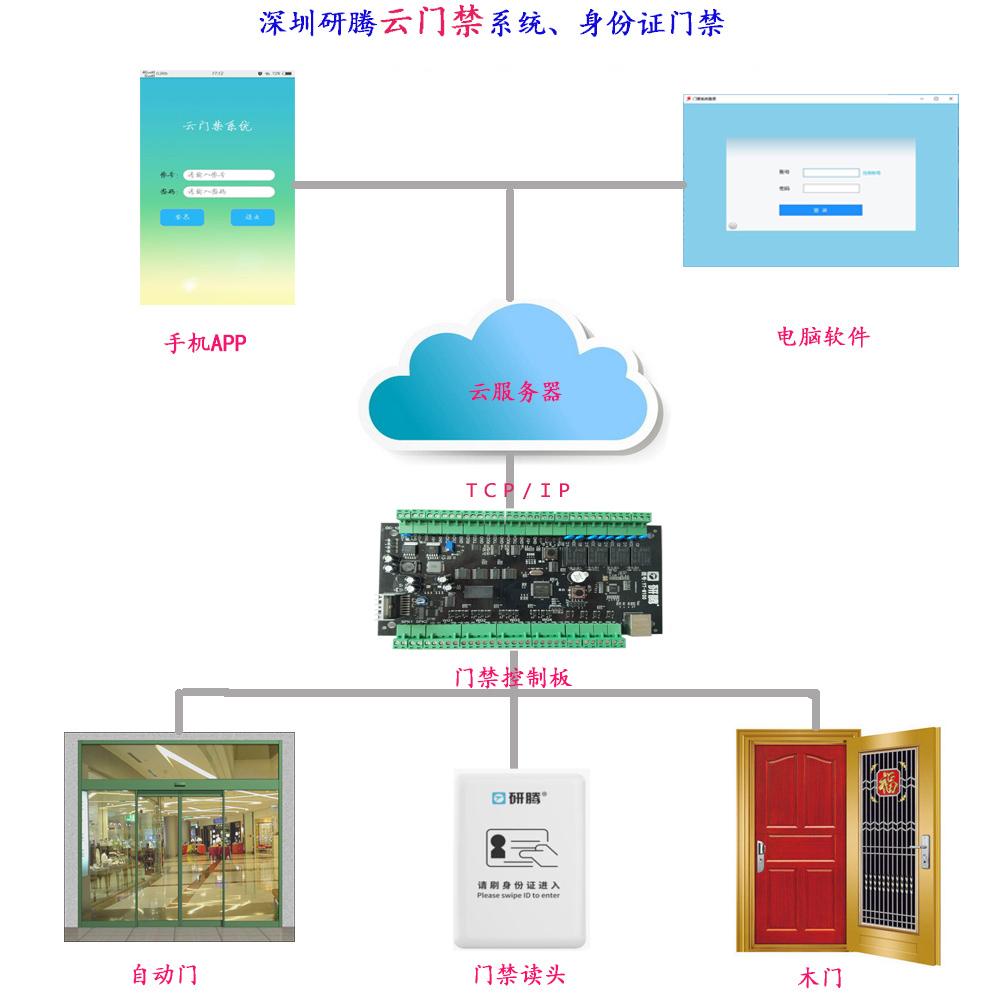 研腾云门禁管理系统_智能门禁系统